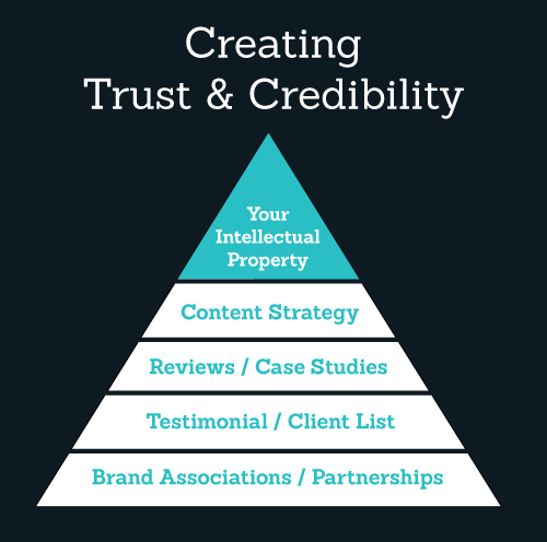 Brand building builds credibility and trust